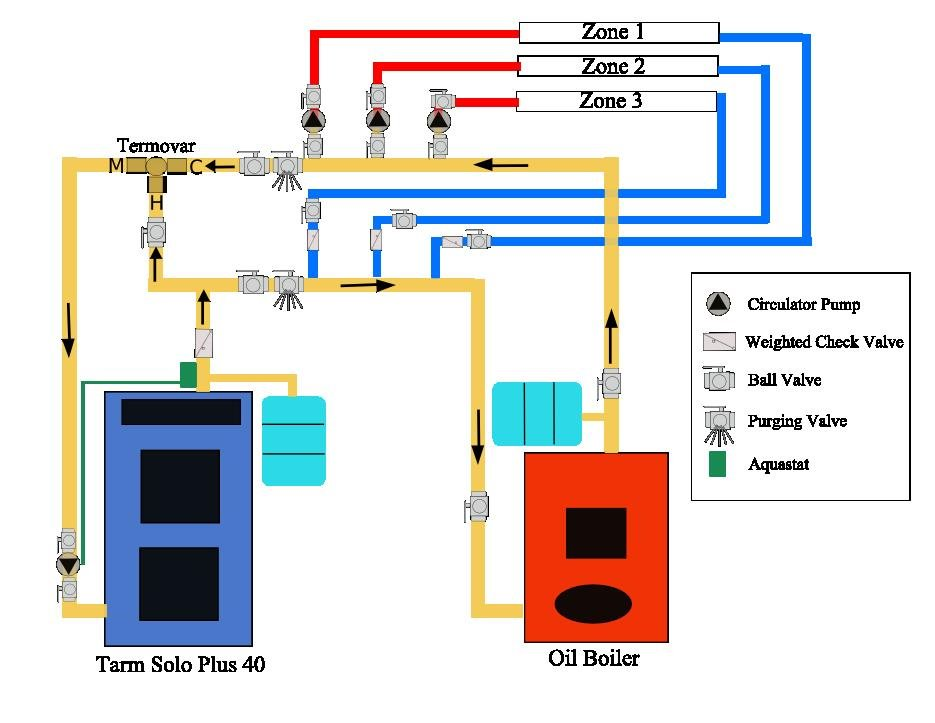 gasification boiler diagram circuit connection diagram